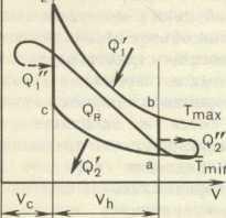 Цикл работы двигателя стирлинга