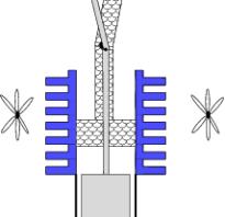 Что внутри у двигателя стирлинга