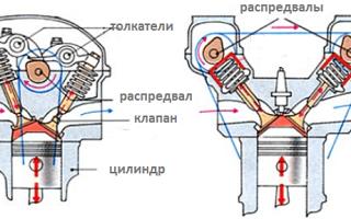 Что такое двигатели soch и doch