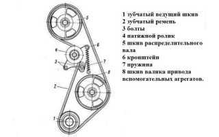 Как поменять ремень ГРМ на ВАЗ 2105