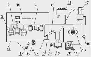 Давление в цилиндре двигателя д 245