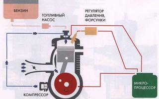 Двигатель плохо заводится: причины и решение проблемы