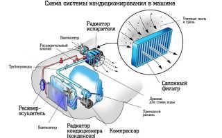 Заправка кондиционера Форд Фокус 1