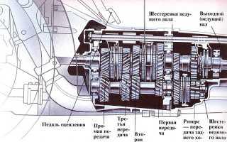 Чем соединяются коробка и двигатель